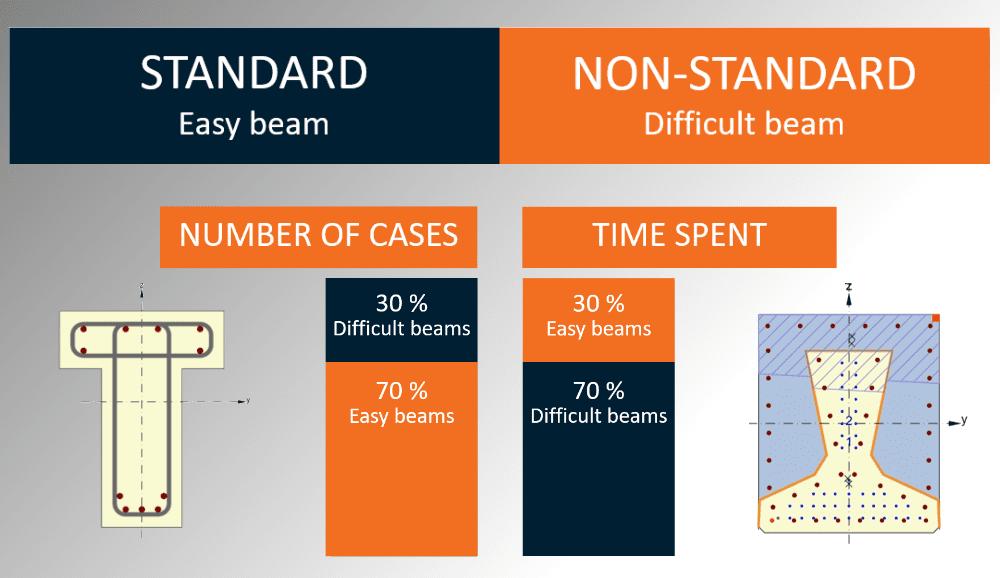 Standard non-standard beam