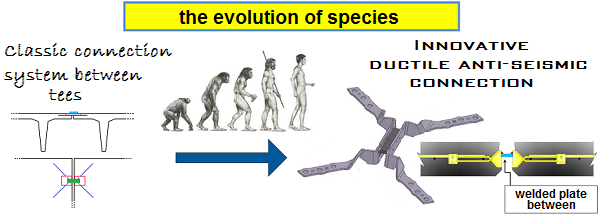 the evolution of species